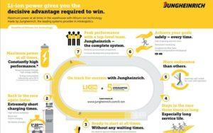 Jungheinrich-li-ionen-infographic